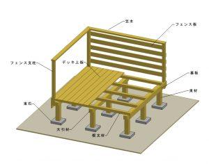 デッキの基本構造